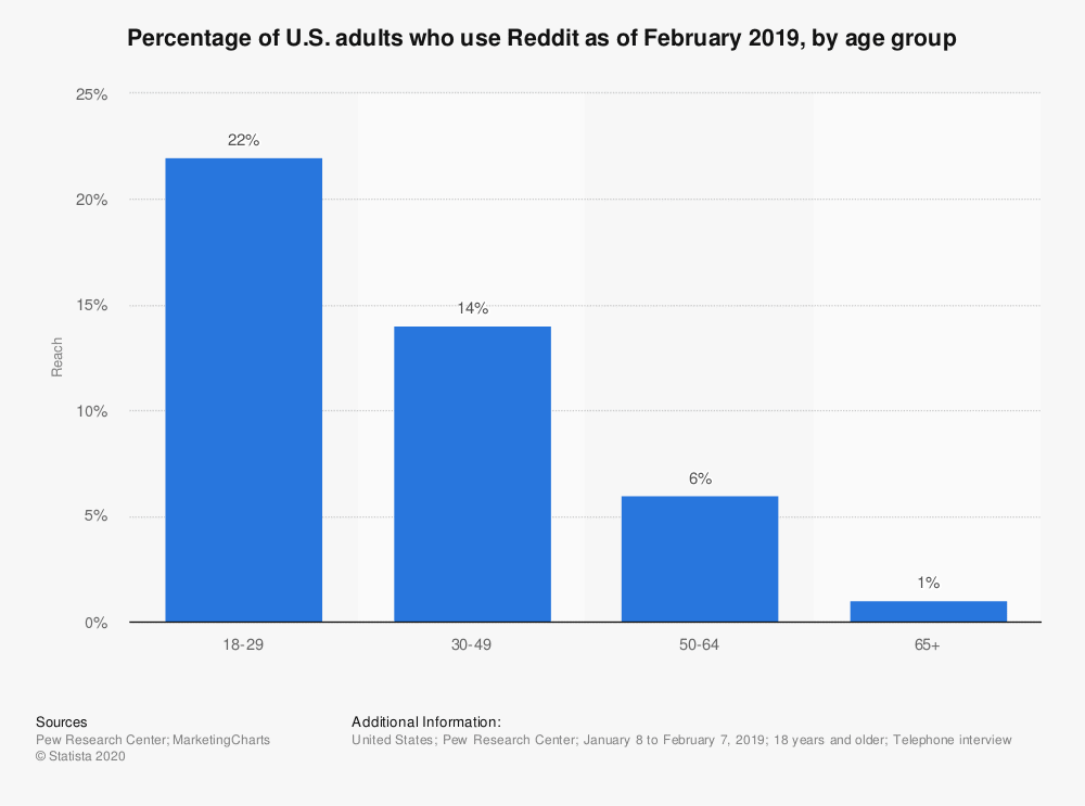 What Age Group Uses Reddit?